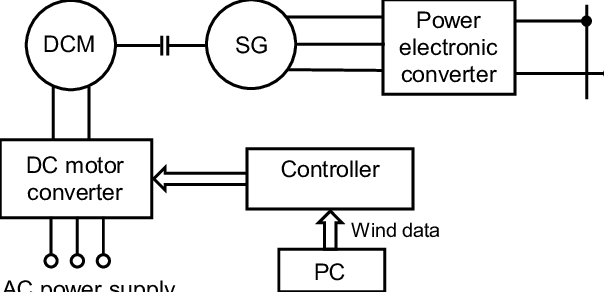 Simplified block diagram of the wind turbine emulator. The