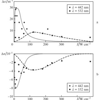 (PDF) Anomalous optical nonlinearity of dielectric