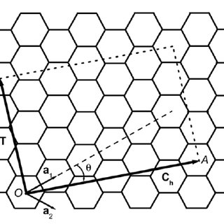 The honeycomb lattice of graphene. The lattice points O
