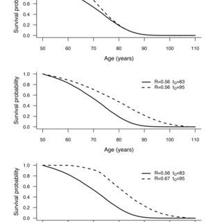 Example of survival curve with rectangularity index R and
