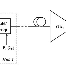 (PDF) Amplification of the Multi-Wavelength Signal by