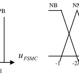 (PDF) Adaptive gain fuzzy sliding mode control in