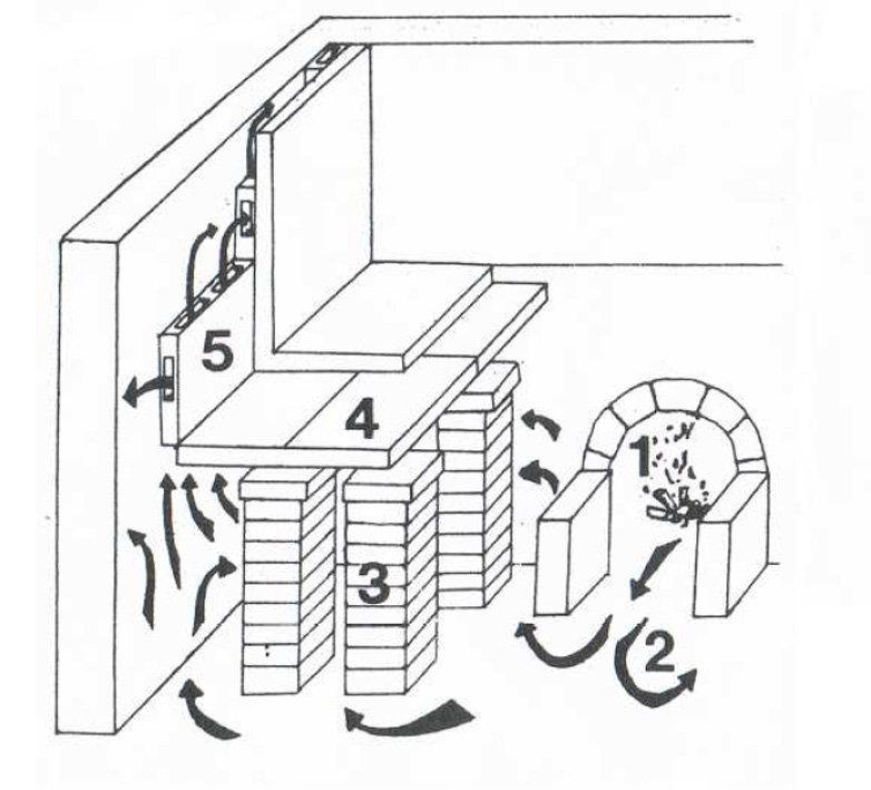 Figure 1. Schematic representation of an hypocaust bath: 1