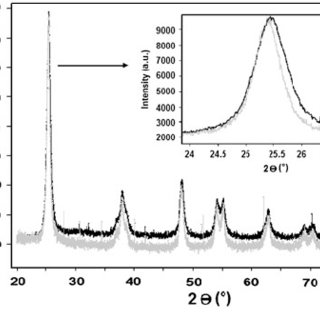 (PDF) Synthesis and characterization of nitrogen-doped