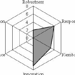 Scaled Agile Framework® Enterprise Big Picture v3. 111