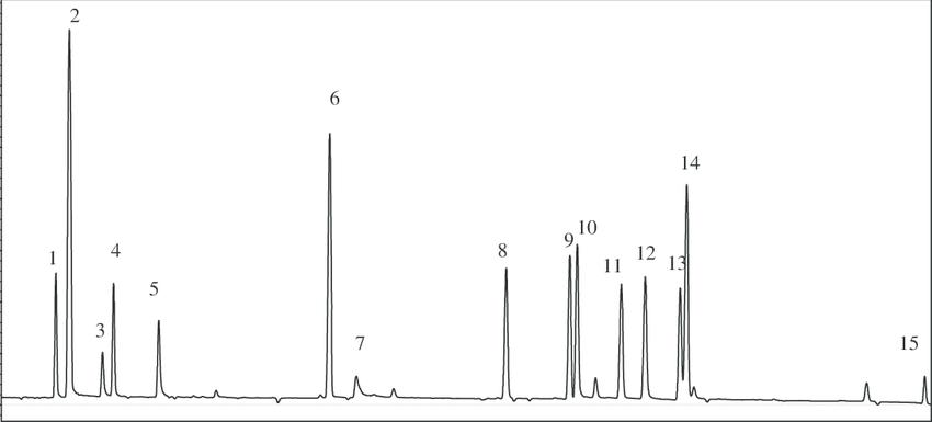 GC-ECD chromatogram of mixture OCP (50 mg l À1 ). Peak