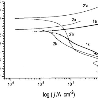 (PDF) Zn and Zn–Sn alloy coatings with and without