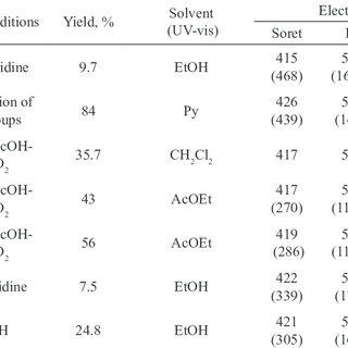 UV-vis spectra of 5,10,15,20-tetrakis(4-hydroxyphenyl