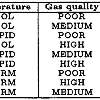 MIPS-F assembler code for the gas heater controller