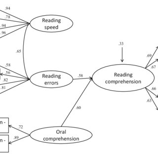 (PDF) The simple view of reading in a transparent