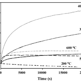 The XRD patterns of starting paper mill waste and solid