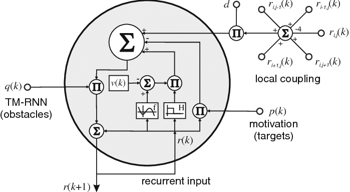 Circuit implementation of the modified FitzHugh-Nagumo
