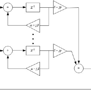 6 Output bitstream of the second order Sigma-Delta