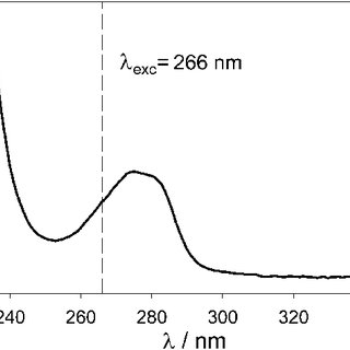 UV-visible absorption spectrum of a 0.6 g L −1 suspension