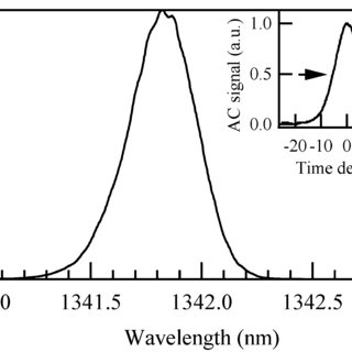 Spectra of the fundamental lines in CW operation mode (a
