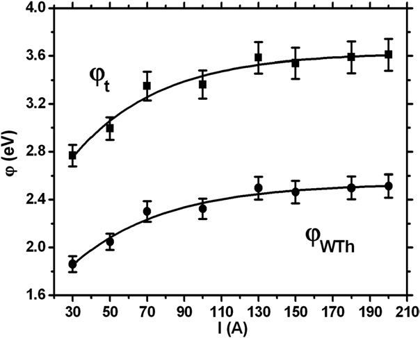 Experimental data on erosion rate. Argon of one atmosphere