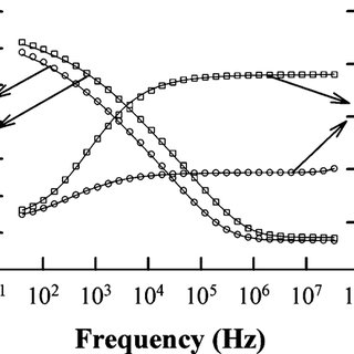 FIG. 7. Frequency dependence of relative permittivity and