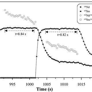 Chip ITP/MC-ICPMS separation of lanthanides. Sample: 4