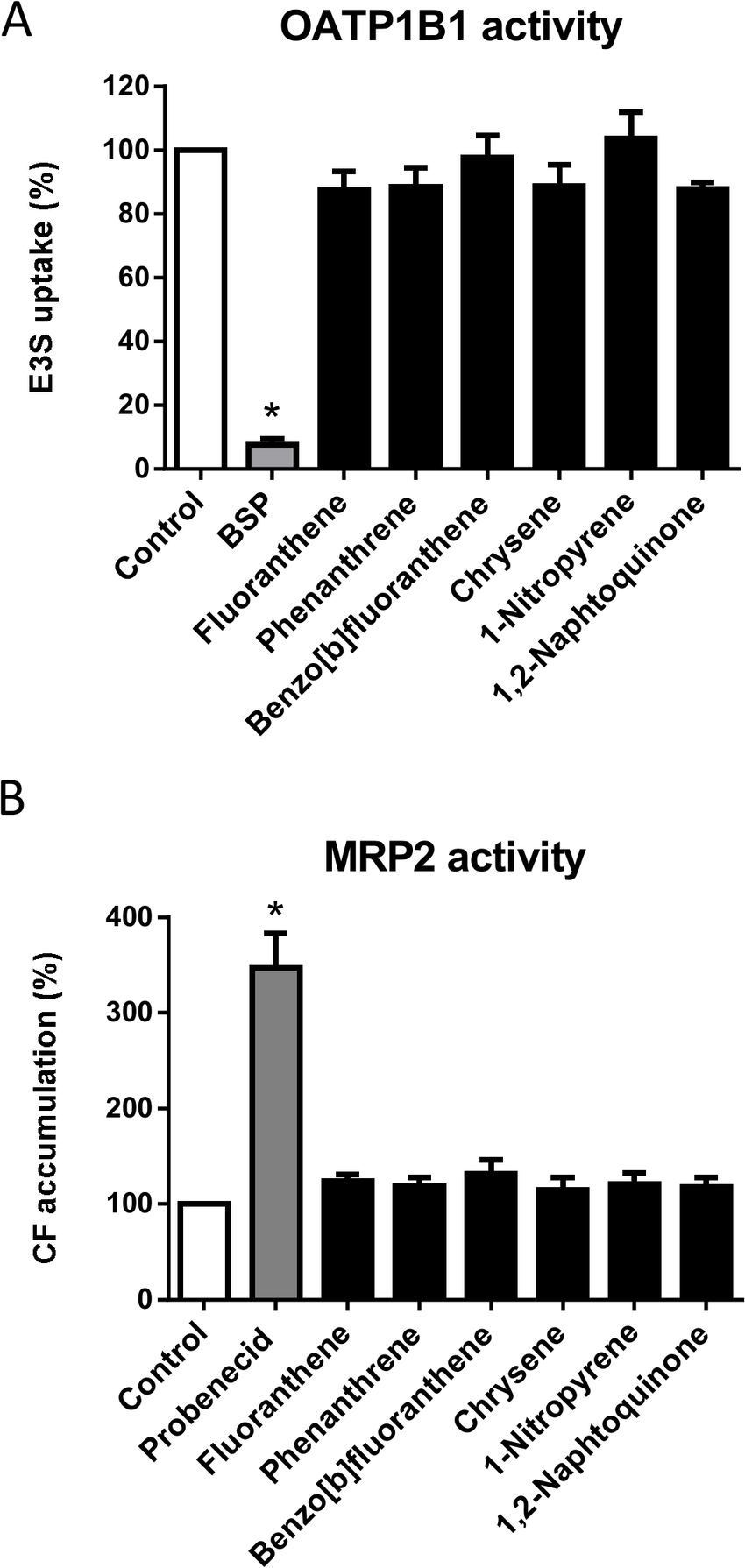 hight resolution of effects of various depe contained pahs on oatp1b1 and mrp2 activity a