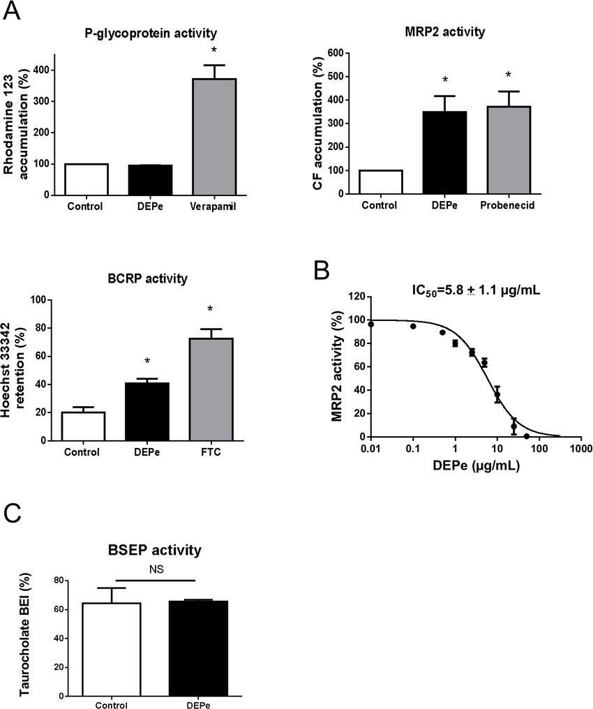 hight resolution of effects of depe on p glycoprotein bcrp mrp2 and bsep transport activity