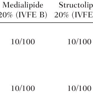 (PDF) Influence of Lipid Type on Bis (2-ethylhexyl