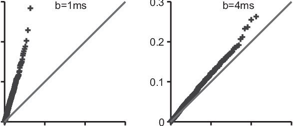 Fig. A1. Bootstrap diagnostic quantile-quantile (QQ) plot