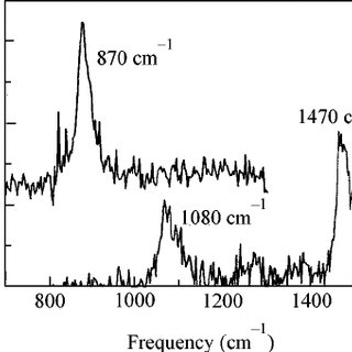 (PDF) Anomalously high Raman scattering cross section for
