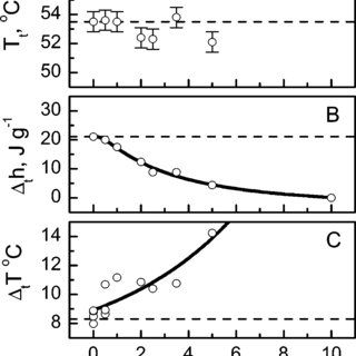 The helix-coil transition temperature (A), enthalpy (B
