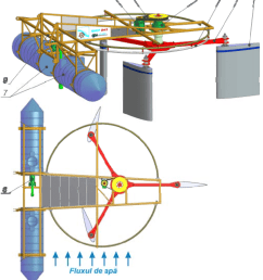 micro hydro power plant with hydrodynamic rotor river water kinetic energy conversion into electrical and [ 850 x 951 Pixel ]