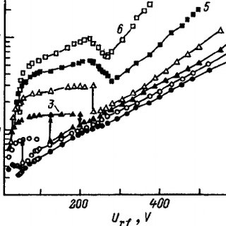 Dependence of the rf conduction current in the electrode