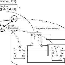 Conceptual idea of implementing IEC 61850 Logical Nodes