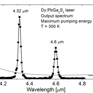 (PDF) Tuning possibility of Dysprosium doped lead