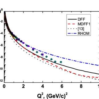 (PDF) Nucleon Form Factors for Elastic Electron-Deuteron