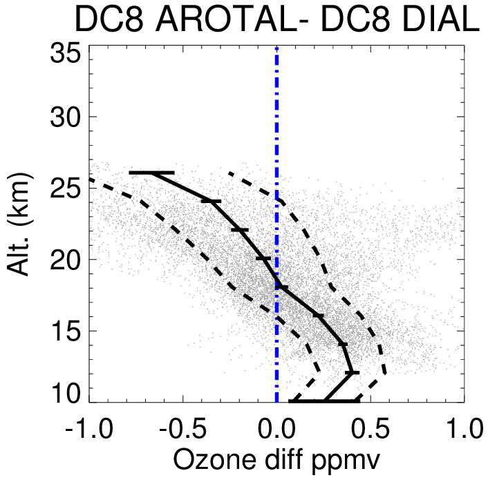 Near-coincident differences between AROTAL and DIAL. Gray