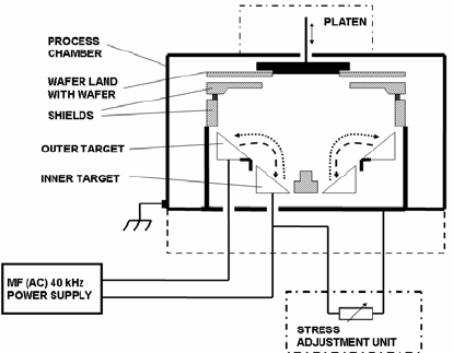 Schematic diagram of the process module with S-Gun