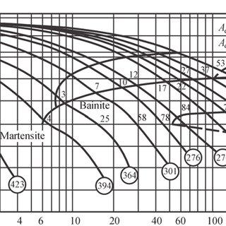Impact toughness KCV (a) and KCU (b) of HAZ metal of S460M