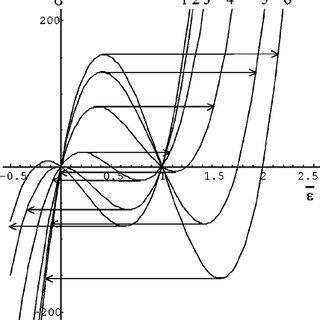 Equilibrium stress-strain curve described by Eqs. ͑ 3 ͒