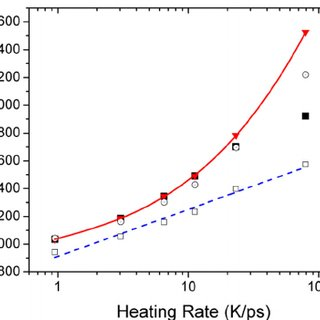 Superheating temperature vs. heating rate at the melting