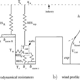 (PDF) A Physically-Based Scheme For The Urban Energy