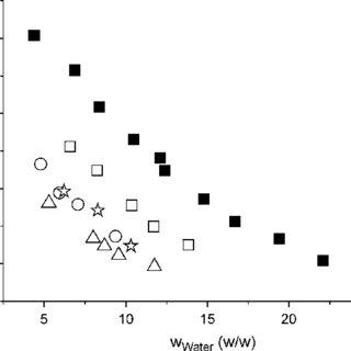 Plot of Spurlin-Martin-Tennent's model for maltose (solid