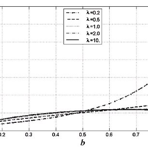 8: Wind power coefficient as function of axial