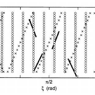 A schematic representation of the iterative procedure. The