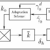 Block diagram of the aircraft pitch attitude control