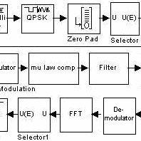 Simulink model developed for OFDM The random Bernoulli