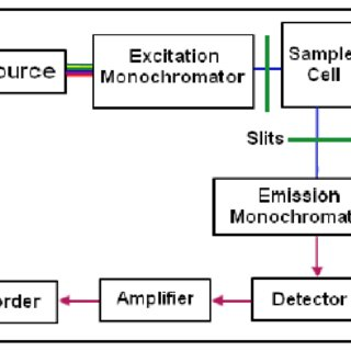 10 Principle of Photoluminescence Spectroscopy A