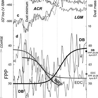 a–d. Record of insoluble dust mass (black line) and