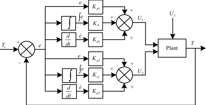 Block diagram of the proposed tension control system