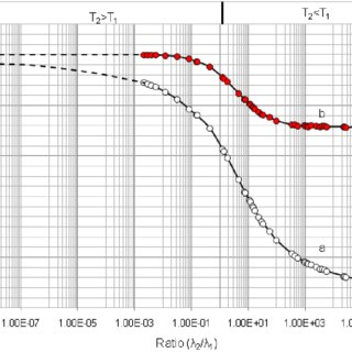 Radioisotope concentrator device ULTRALUTE ® [4] with its