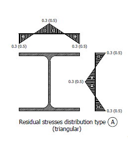 How can I calculate the Mcr (elastic critical moment) for...