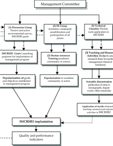 Basic flow chart to implantation the integrated management for chemical download scientific diagram also rh researchgate